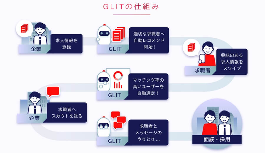 GLITの仕組み